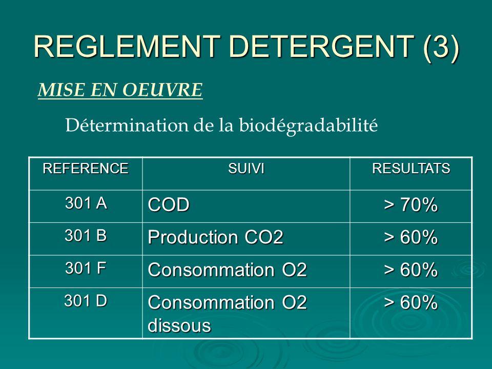 REGLEMENT DETERGENT (3) Détermination de la biodégradabilité REFERENCESUIVIRESULTATS 301 A COD > 70% 301 B Production CO2 > 60% 301 F Consommation O2
