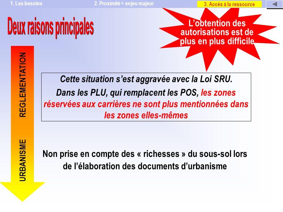 Non prise en compte des « richesses » du sous-sol lors de lélaboration des documents durbanisme REGLEMENTATION URBANISME Cette situation sest aggravée avec la Loi SRU.
