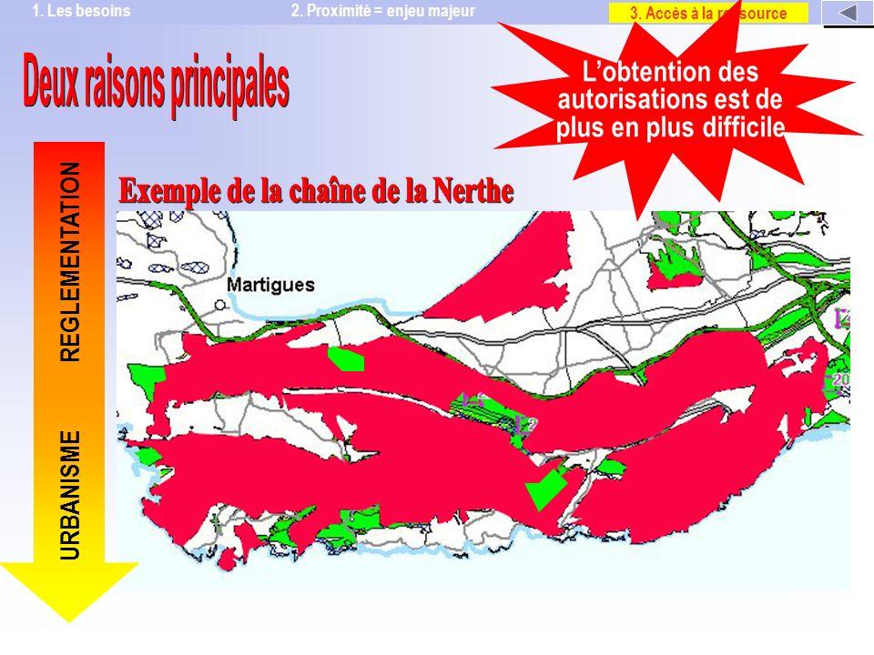 Non prise en compte des « richesses » du sous-sol lors de lélaboration des documents durbanisme REGLEMENTATION Multiplication des zones protégées Sites classésNatura 2000 Arrêtés de biotope Réserves Naturelles Parcs Loi littoral 2.