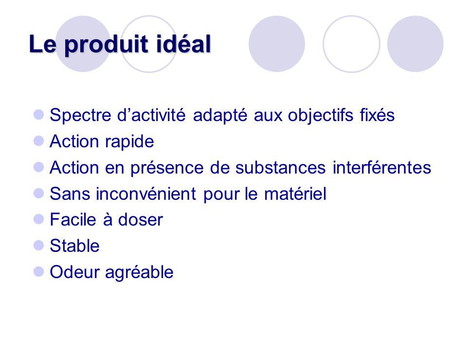 Le produit idéal Spectre dactivité adapté aux objectifs fixés Action rapide Action en présence de substances interférentes Sans inconvénient pour le m