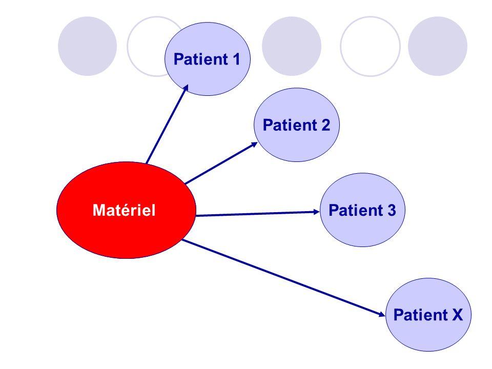 Matériel Patient 1 Patient 2 Patient 3 Patient X Matériel