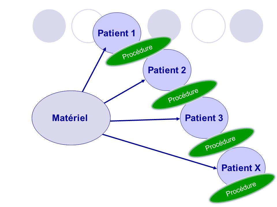 Patient 1 Patient 2 Patient 3 Patient X Matériel Procédure