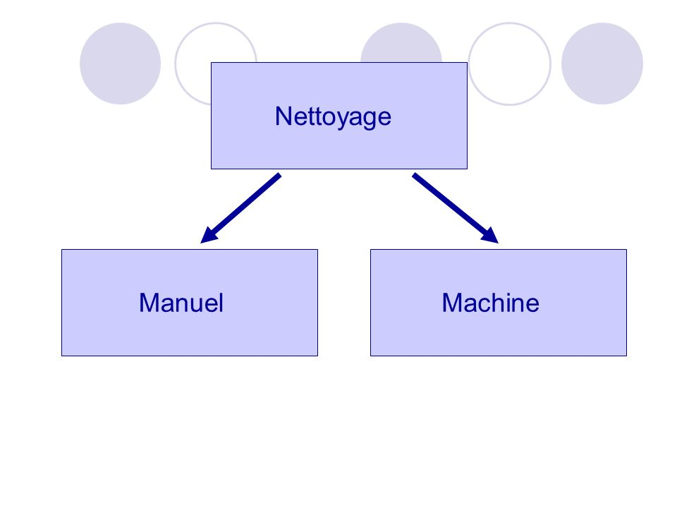 Nettoyage MachineManuel