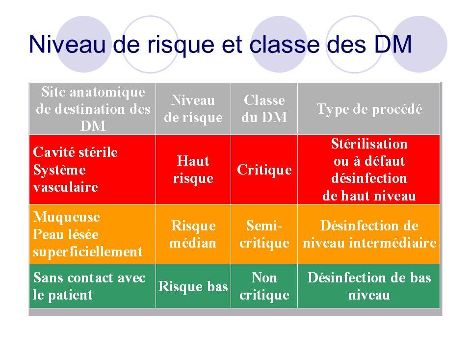 Les produits pour la désinfection substances chimiques utilisées pour la désinfection qui, du fait de leur toxicité, ne peuvent être utilisés comme antiseptiques biocide DM si destiné à désinfecter un DM