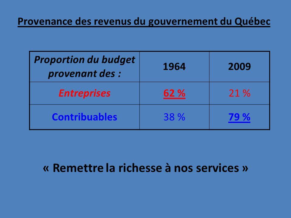 Provenance des revenus du gouvernement du Québec « Remettre la richesse à nos services » Proportion du budget provenant des : 19642009 Entreprises62 %21 % Contribuables38 %79 %