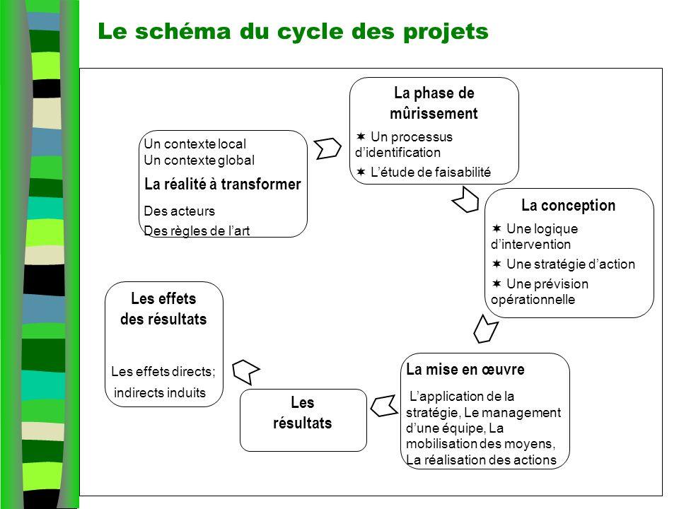 Le schéma du cycle des projets La conception Une logique dintervention Une stratégie daction Une prévision opérationnelle La mise en œuvre Lapplicatio
