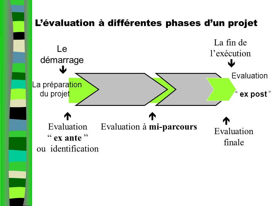 Lévaluation à différentes phases dun projet Evaluation finale Evaluation ex post La fin de lexécution Evaluation à mi-parcours Le démarrage La prépara