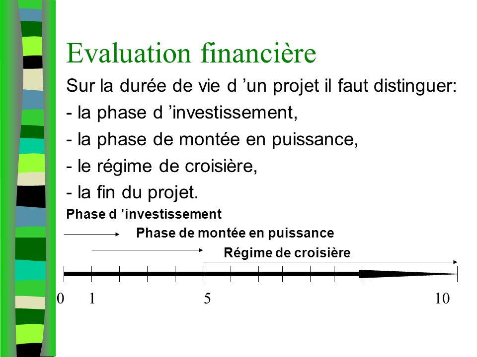 Evaluation financière Sur la durée de vie d un projet il faut distinguer: - la phase d investissement, - la phase de montée en puissance, - le régime