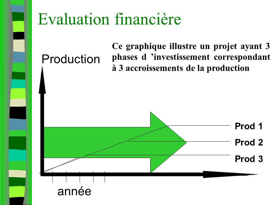 Evaluation financière année Production Prod 1 Prod 2 Prod 3 Ce graphique illustre un projet ayant 3 phases d investissement correspondant à 3 accroiss