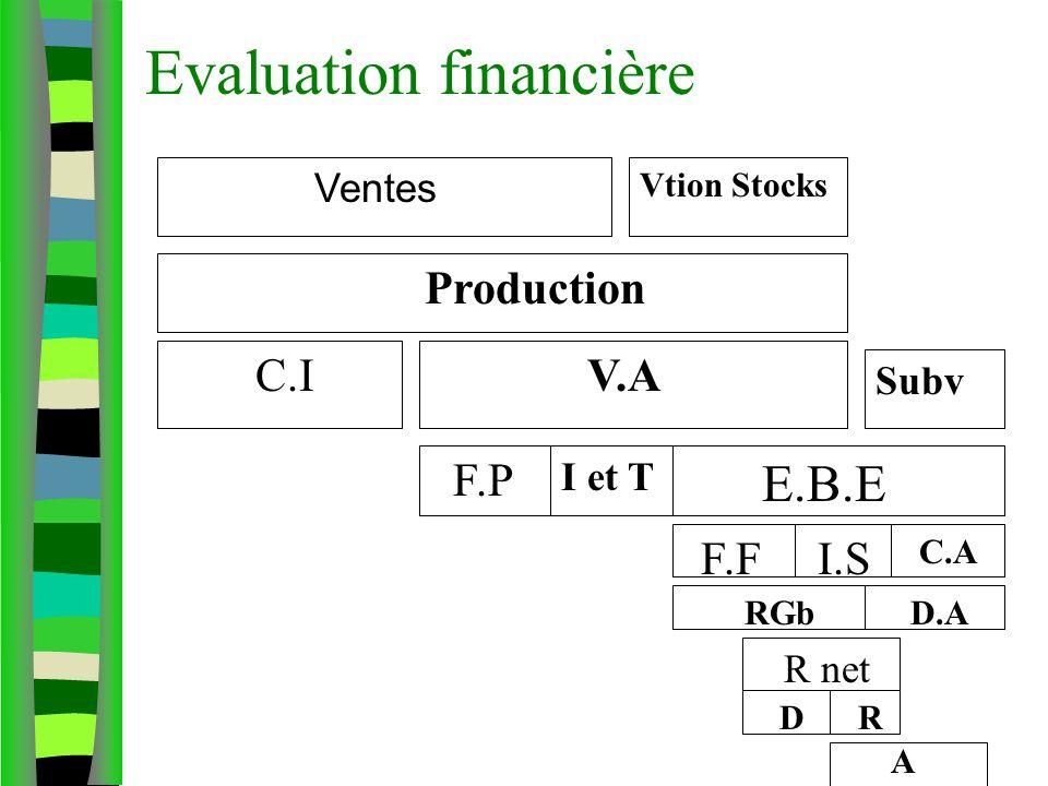 Evaluation financière Ventes Vtion Stocks Production C.I V.A Subv F.P I et T E.B.E F.F I.S C.A RGb D.A R net D R A