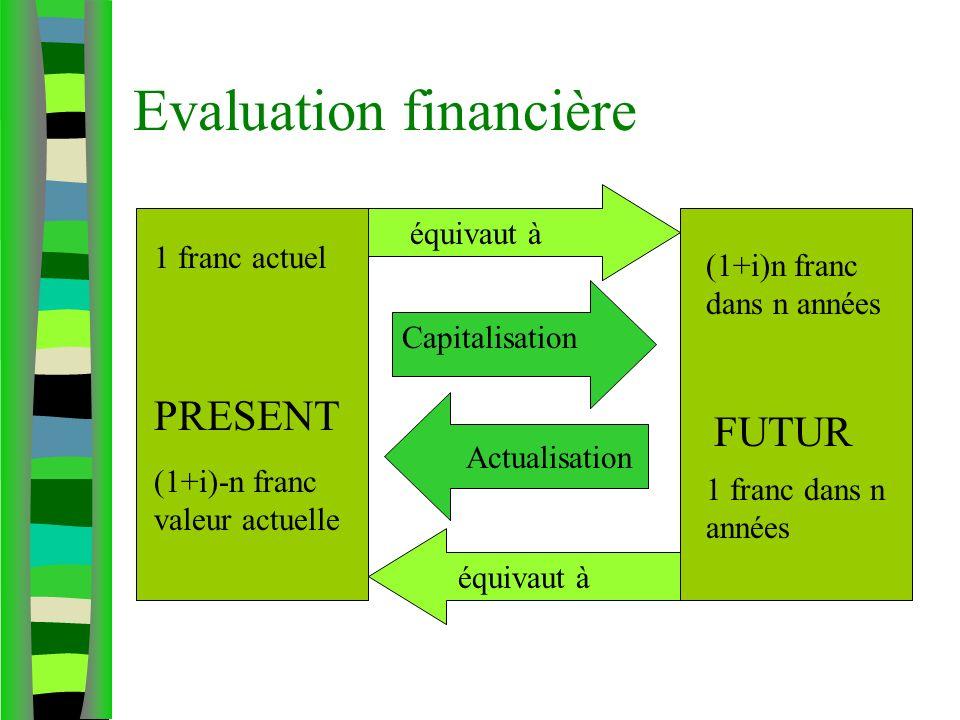 Evaluation financière PRESENT FUTUR Capitalisation Actualisation 1 franc actuel (1+i)n franc dans n années (1+i)-n franc valeur actuelle 1 franc dans n années équivaut à
