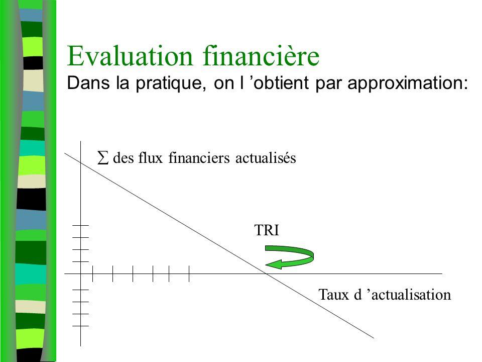 Evaluation financière Dans la pratique, on l obtient par approximation: des flux financiers actualisés Taux d actualisation TRI