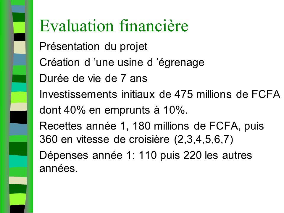 Evaluation financière Présentation du projet Création d une usine d égrenage Durée de vie de 7 ans Investissements initiaux de 475 millions de FCFA dont 40% en emprunts à 10%.