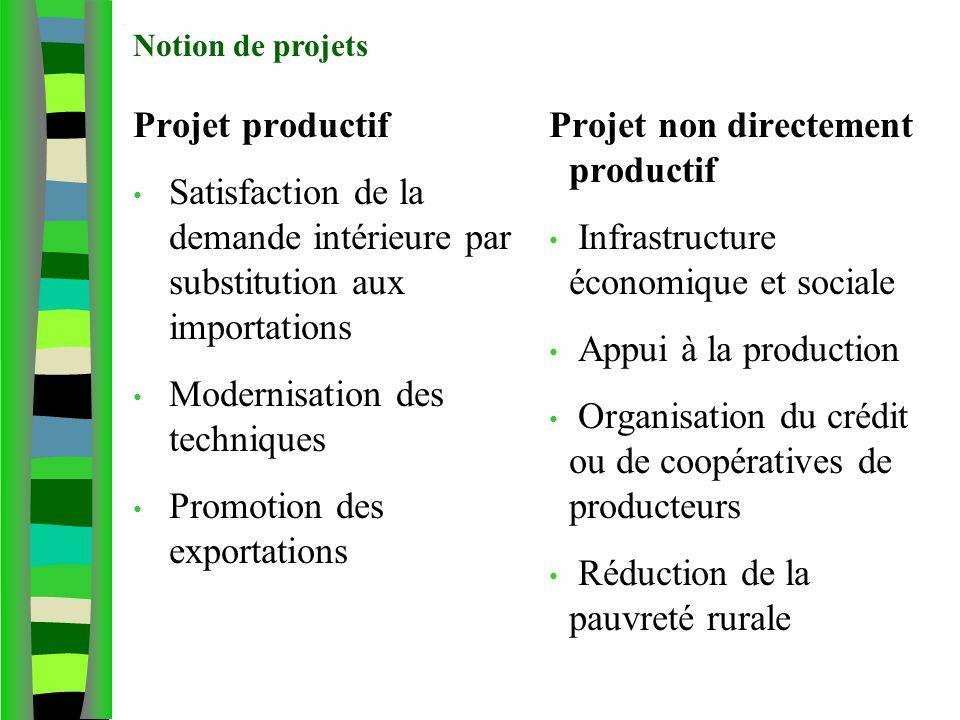 Notion de projet agricole Projet productif Satisfaction de la demande intérieure par substitution aux importations Modernisation des techniques Promot