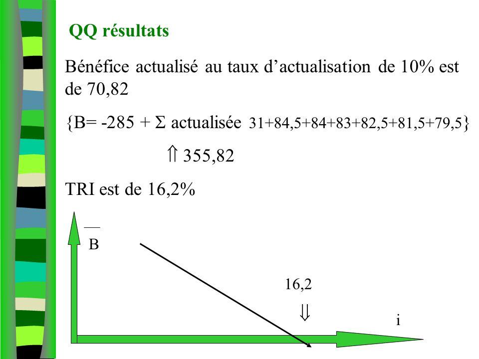 QQ résultats Bénéfice actualisé au taux dactualisation de 10% est de 70,82 {B= -285 + actualisée 31+84,5+84+83+82,5+81,5+79,5 } 355,82 TRI est de 16,2