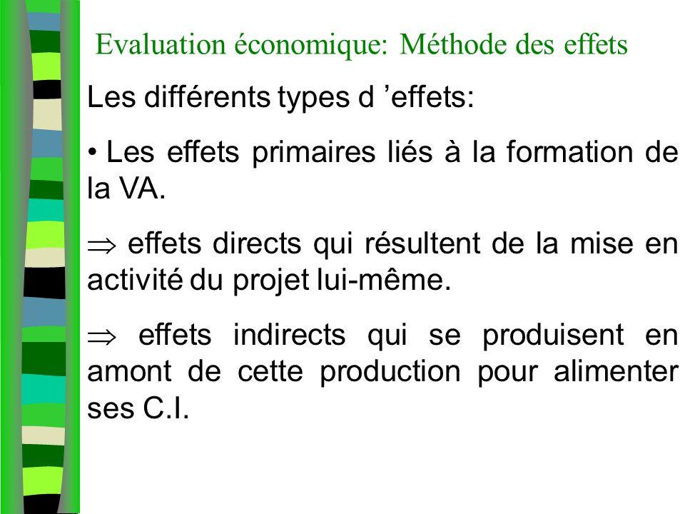Evaluation économique: Méthode des effets Les différents types d effets: Les effets primaires liés à la formation de la VA. effets directs qui résulte