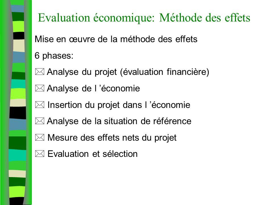 Evaluation économique: Méthode des effets Mise en œuvre de la méthode des effets 6 phases: Analyse du projet (évaluation financière) Analyse de l économie Insertion du projet dans l économie Analyse de la situation de référence Mesure des effets nets du projet Evaluation et sélection
