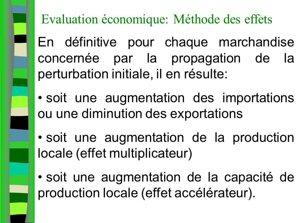 Evaluation économique: Méthode des effets En définitive pour chaque marchandise concernée par la propagation de la perturbation initiale, il en résulte: soit une augmentation des importations ou une diminution des exportations soit une augmentation de la production locale (effet multiplicateur) soit une augmentation de la capacité de production locale (effet accélérateur).
