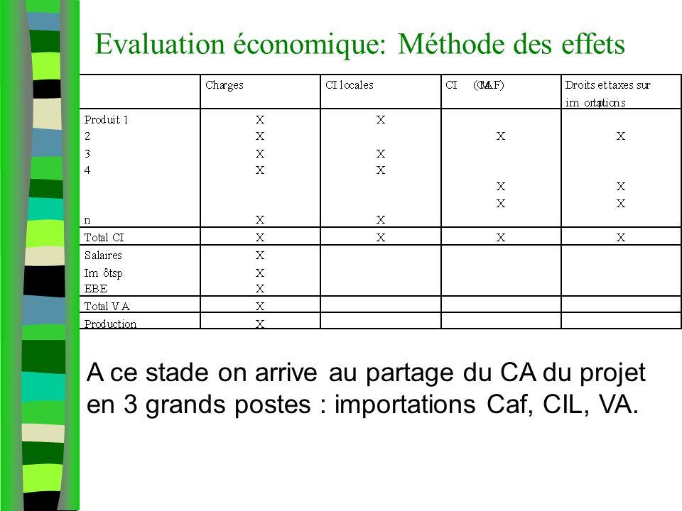 Evaluation économique: Méthode des effets A ce stade on arrive au partage du CA du projet en 3 grands postes : importations Caf, CIL, VA.