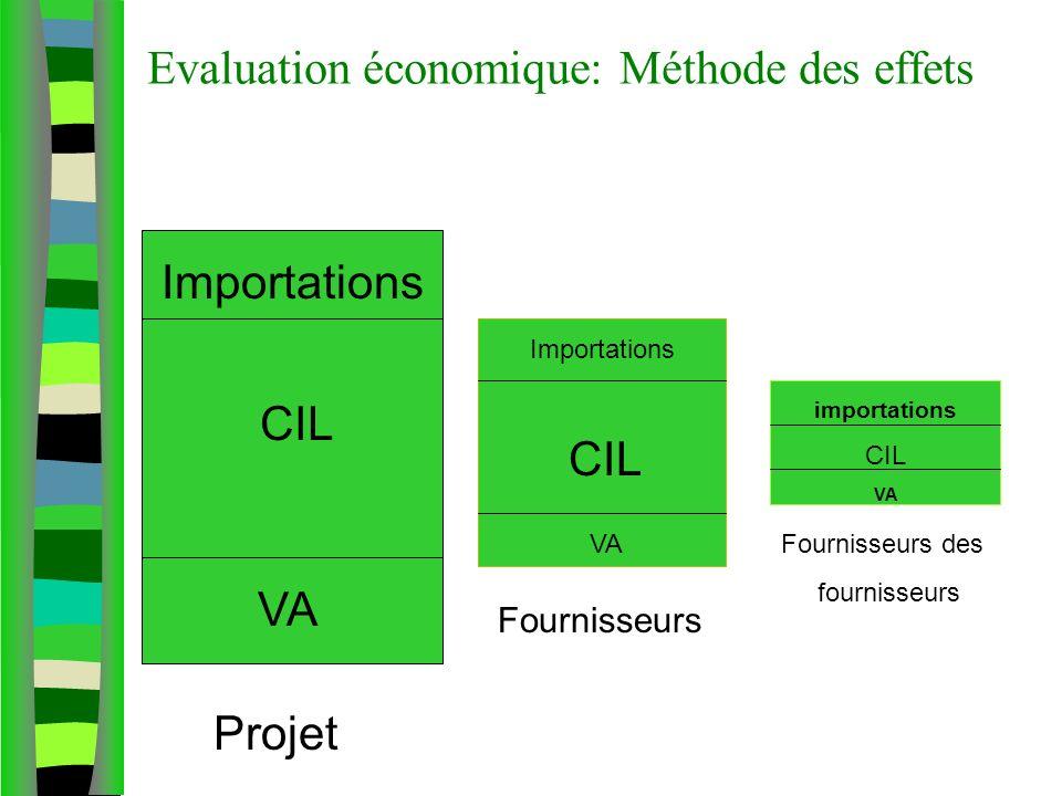 Evaluation économique: Méthode des effets Projet Fournisseurs Fournisseurs des fournisseurs VA CIL Importations CIL Importations importations CIL VA