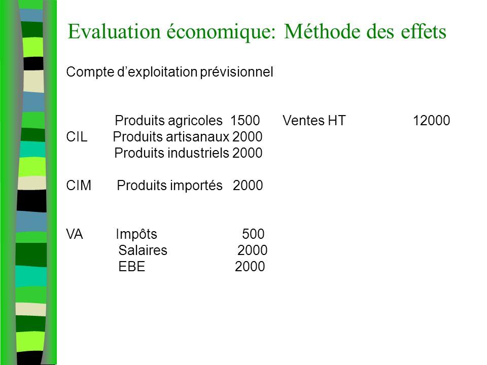 Evaluation économique: Méthode des effets Compte dexploitation prévisionnel Produits agricoles 1500 Ventes HT 12000 CIL Produits artisanaux 2000 Produits industriels 2000 CIM Produits importés 2000 VA Impôts 500 Salaires 2000 EBE 2000