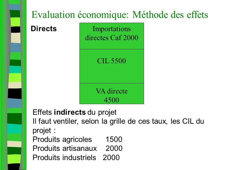 Evaluation économique: Méthode des effets Effets indirects du projet Il faut ventiler, selon la grille de ces taux, les CIL du projet : Produits agric