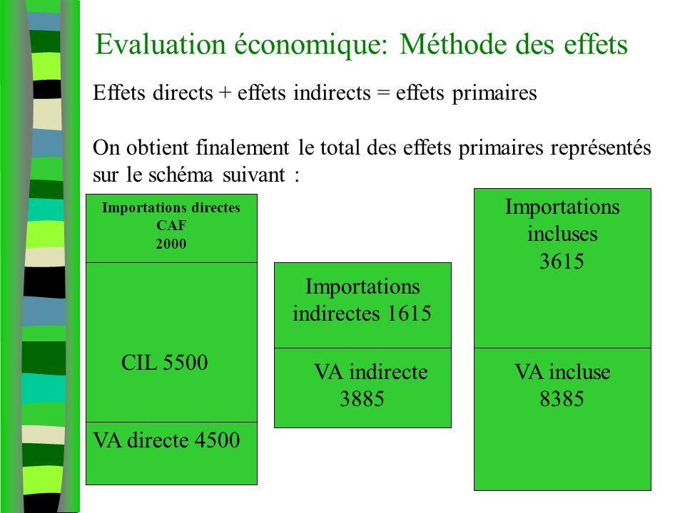 Effets directs + effets indirects = effets primaires On obtient finalement le total des effets primaires représentés sur le schéma suivant : Importati