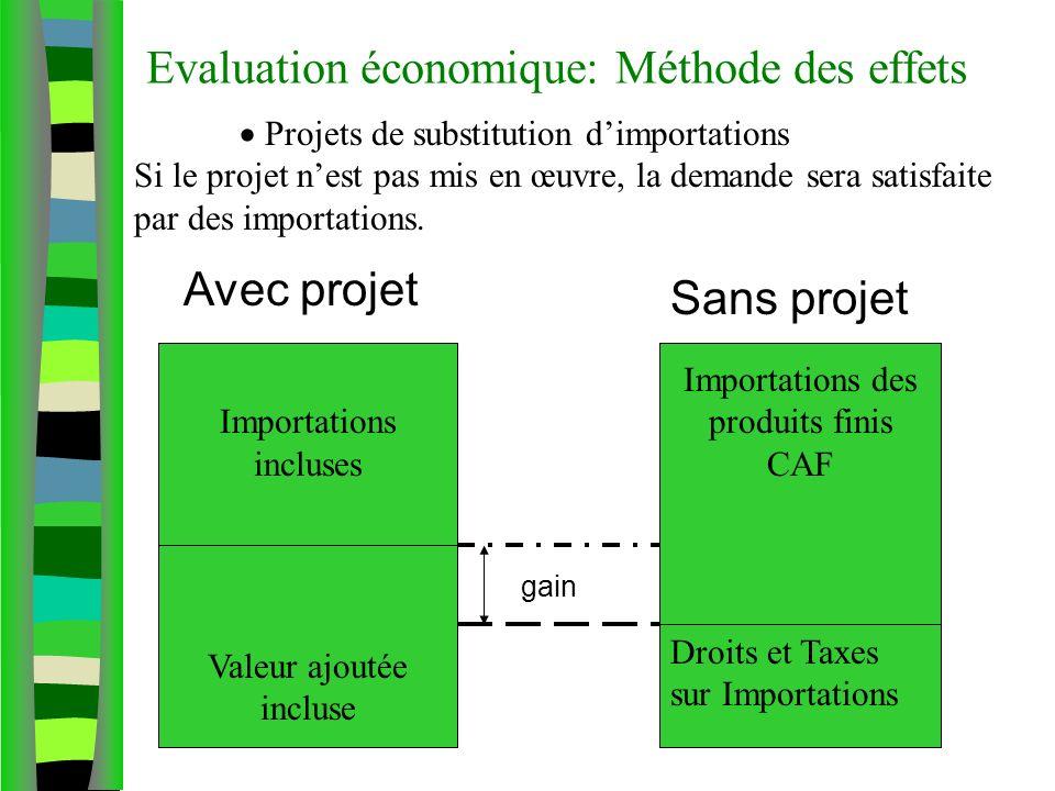 Evaluation économique: Méthode des effets Projets de substitution dimportations Si le projet nest pas mis en œuvre, la demande sera satisfaite par des