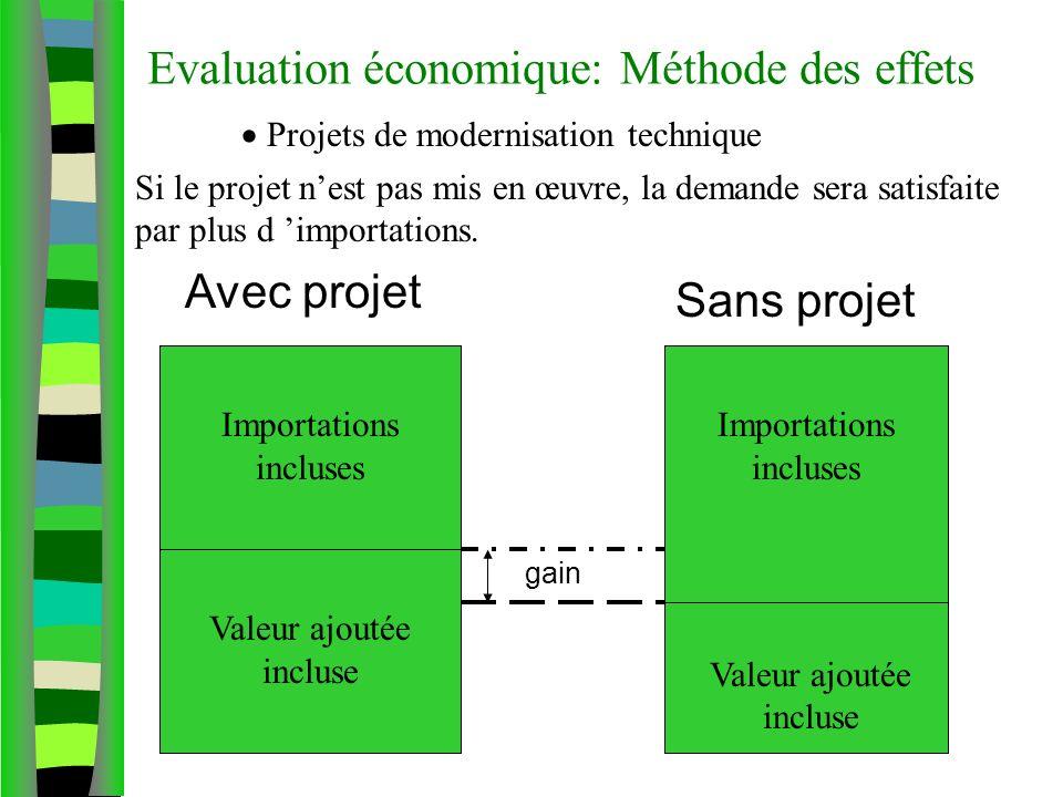 Evaluation économique: Méthode des effets Projets de modernisation technique Importations incluses Valeur ajoutée incluse gain Avec projet Sans projet