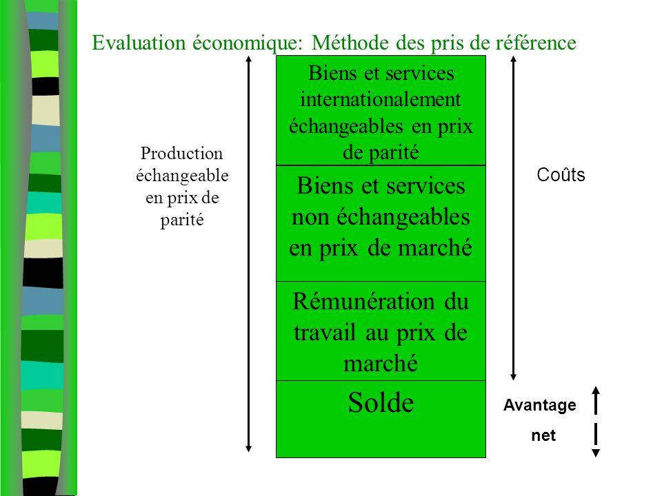 Evaluation économique: Méthode des pris de référence Biens et services internationalement échangeables en prix de parité Biens et services non échange