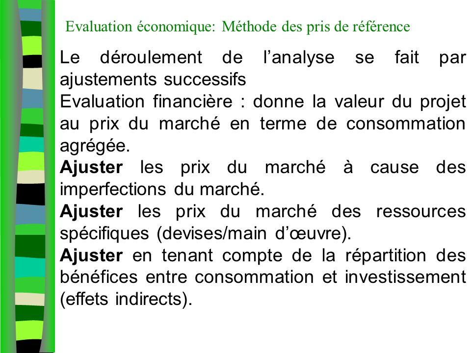 Le déroulement de lanalyse se fait par ajustements successifs Evaluation financière : donne la valeur du projet au prix du marché en terme de consommation agrégée.