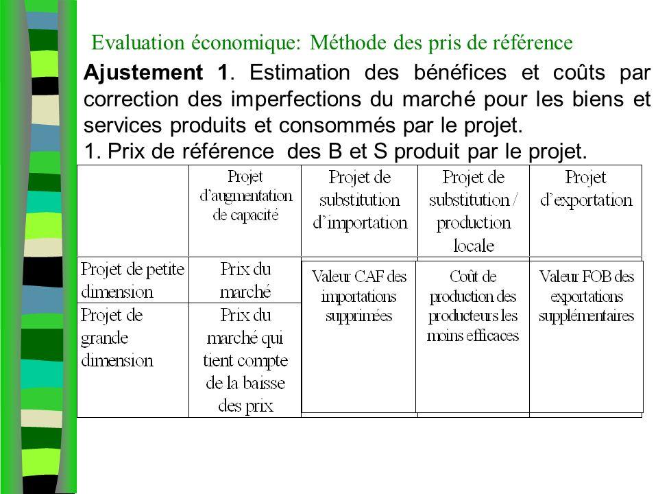 Evaluation économique: Méthode des pris de référence Ajustement 1. Estimation des bénéfices et coûts par correction des imperfections du marché pour l