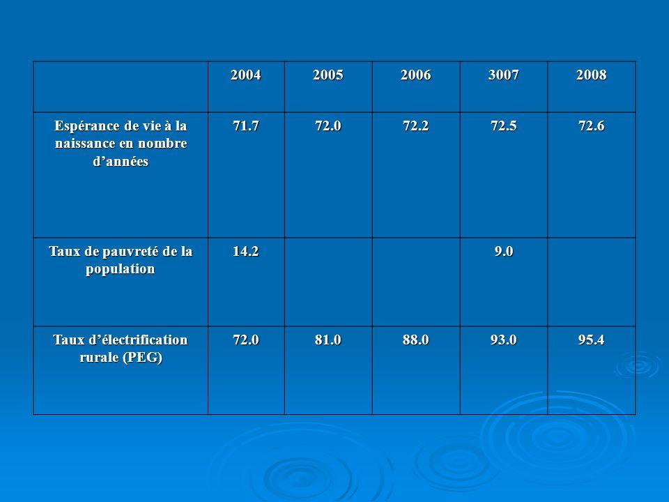 Indicateurs synthètiques ou composés Indicateurs synthètiques ou composés La synthèse dun ensemble (combinaison) dindicateurs La synthèse dun ensemble (combinaison) dindicateurs IDH, IPH, les indices qui mesurent la gouvernance IDH, IPH, les indices qui mesurent la gouvernance Aspect quantitatif : Aspect quantitatif : Nombre dannée moyen de scolarité par personne Nombre dannée moyen de scolarité par personne Taux dalphabétisation / moyen/ sexe/ milieu Taux dalphabétisation / moyen/ sexe/ milieu Espérance de vie à la naissance Espérance de vie à la naissance Dimension qualitative : Dimension qualitative : Appréciation dune variable / situation : perception de la corruption / la qualité de lenseignement / des soins Appréciation dune variable / situation : perception de la corruption / la qualité de lenseignement / des soins Jugement selon une échelle : Très satisfaisant, satisfaisant, moyen, peu satisfaisant, non satisfaisant (ou tout autre échelle).