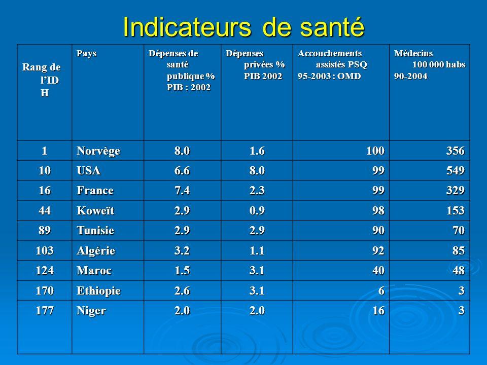 Alphabétisation et scolarisation Rang de lIDH Pays Taux dalpha.