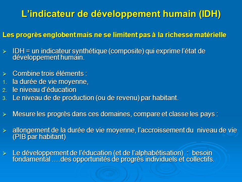 Pays Espérance de vie à la naissance – 2000 Taux dalphabétis ation des adultes : % pop + 15 Taux de scolarisation combiné du primaire au sup - 99 PIB par habitant - 2000 Pays en développement 64,773,7613783 DHE77,4-9124973 DHM67,178,9674141 DHF52,949,7381251 Maroc67,648,9523546 Sierra Léone 38,936,027490 Rapport Mondial sur le développement humain, 2002
