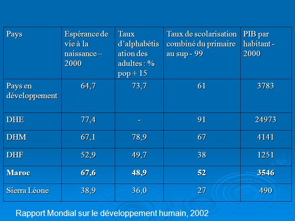 Pays Espéran ce de vie à la naissanc e –2000 Taux dalphabétisation des adultes : % pop + 15 Taux de scolarisation combiné du primaire au sup - 99 PIB par habitant - 2000 Classement IDH Norvège78,5-97299181 France78,6-942422312 Qatar68,681,2751878951 Tunisie70,271,074636397 Algérie69,966,7725308106 Maroc67,648,9523546123 Sierra Léone 38,936,027490173