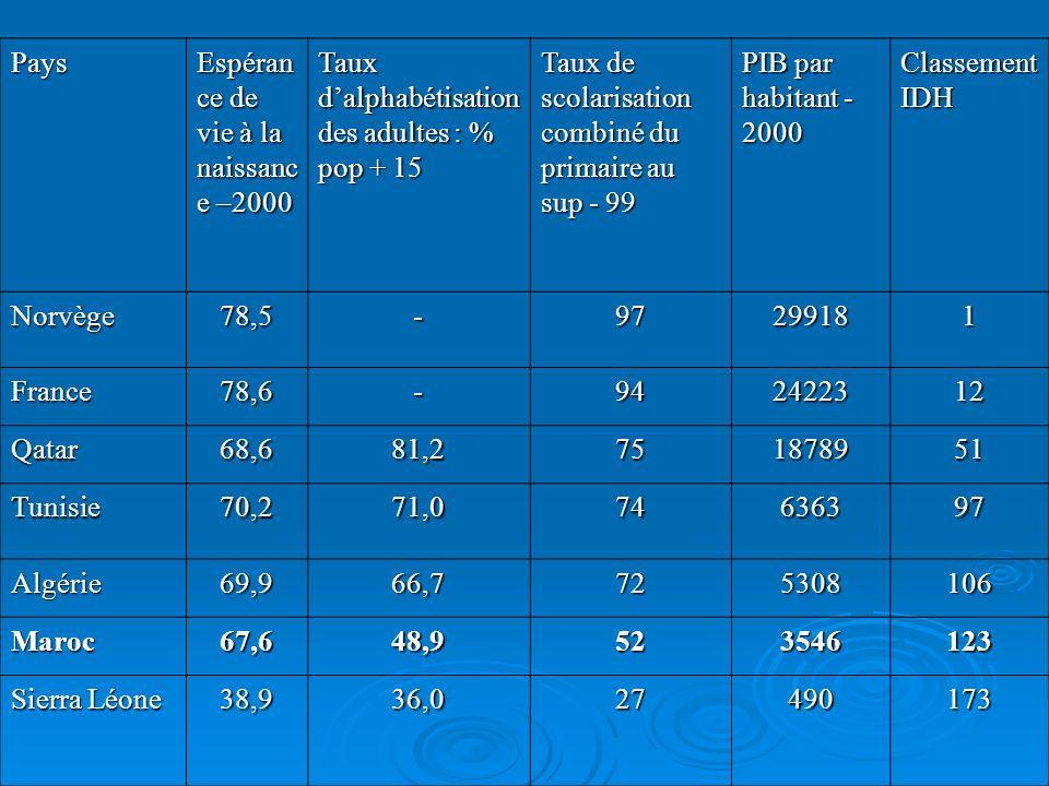 L indicateur de pauvreté humaine (IPH) Se concentre sur les individus et les groupes les plus démunis.