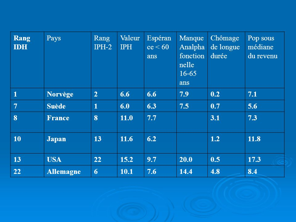 Indice de développement humain AnnéeMarocTunisieAlgérieÉgypteYémenJordanieÉtats arabes (BR)Monde 1980 0.351 0.436 0.443 0.393 n.d.