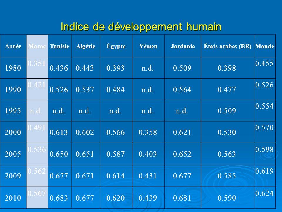 Durée moyenne de scolarisation (en années ) Moyenne du nombre dannées d éducation dispensées à des adultes de 25 ans ou plus au cours de leur vie Rang IDHPays198019902000200520062007200820092010 1Norvège9.010.811.512.712.7 1 12.6 1 12.6 14France6.07.19.39.89.9 1 10.0 1 10.2 1 10.3 1 10.4 39Bahreïn4.16.08.49.09.1 1 9.2 1 9.3 1 9.4 47Koweït4.35.56.16.06.0 1 6.1 1 6.1 55Arabie Saoudite4.25.56.67.27.3 1 7.5 1 7.6 1 7.7 1 7.8 81Tunisie2.03.44.85.65.8 1 6.0 1 6.1 1 6.3 1 6.5 82Jordanie3.15.17.38.08.1 1 8.3 1 8.4 1 8.5 1 8.6 84Algérie1.73.35.56.46.6 1 6.7 1 6.9 1 7.1 1 7.2 101Égypte2.03.54.75.65.8 1 5.9 1 6.1 1 6.3 1 6.5 114Maroc1.22.23.43.94.0 1 4.1 1 4.2 1 4.3 1 4.4 133Yémen0.00.31.11.81.9 1 2.1 1 2.2 1 2.4 1 2.5 110Afrique du Sud4.86.57.27.77.8 17.9 18.0 18.1 18.2