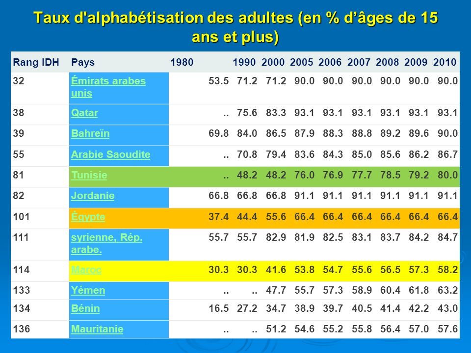 Taux d'alphabétisation des adultes (en % dâges de 15 ans et plus) Rang IDHPays198019902000200520062007200820092010 32Émirats arabes unis 53.571.2 90.0