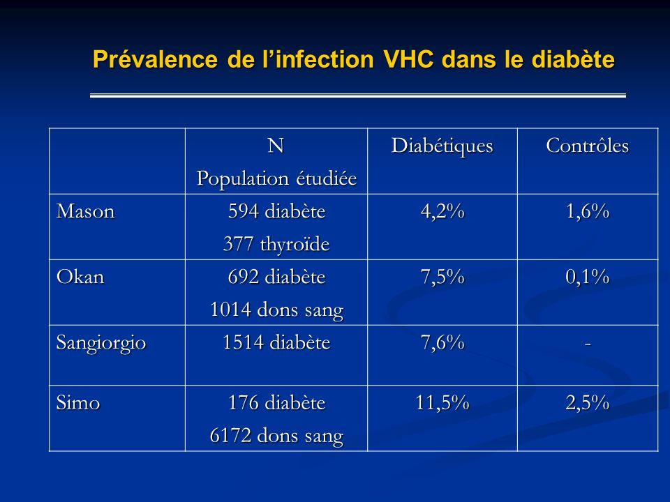 N Population étudiée DiabétiquesContrôles Mason 594 diabète 377 thyroïde 4,2%1,6% Okan 692 diabète 1014 dons sang 7,5%0,1% Sangiorgio 1514 diabète 7,6