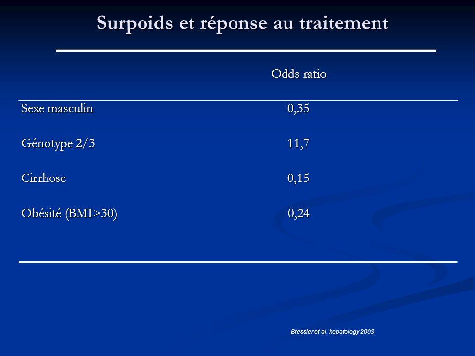 Surpoids et réponse au traitement Odds ratio Sexe masculin0,35 Génotype 2/311,7 Cirrhose0,15 Obésité (BMI>30)0,24 Bressler et al. hepatology 2003