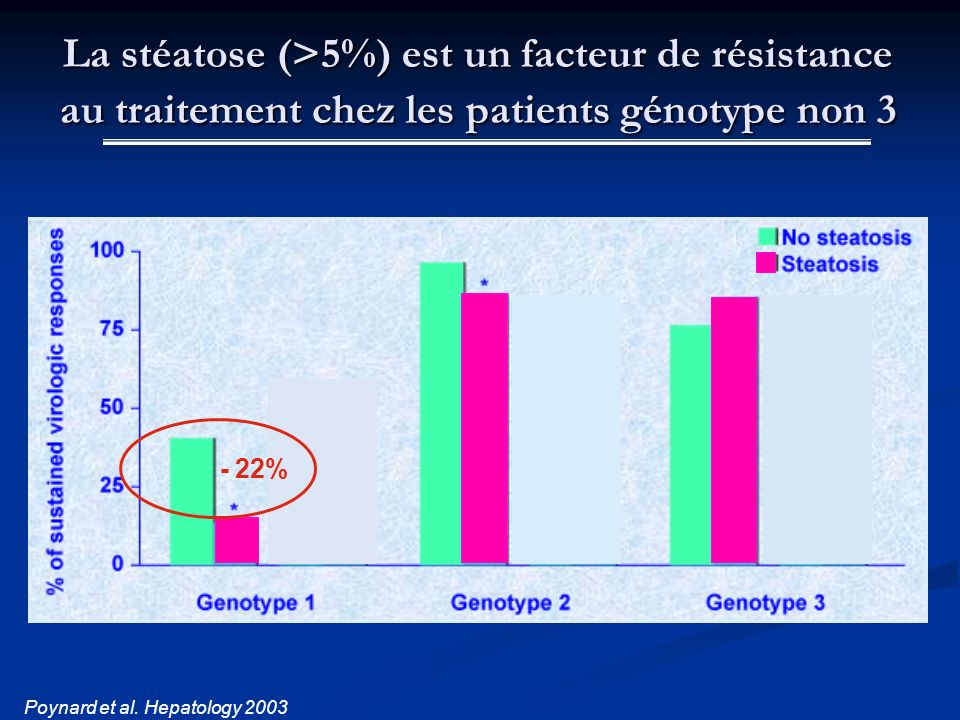 La stéatose (>5%) est un facteur de résistance au traitement chez les patients génotype non 3 Poynard et al. Hepatology 2003 - 22%