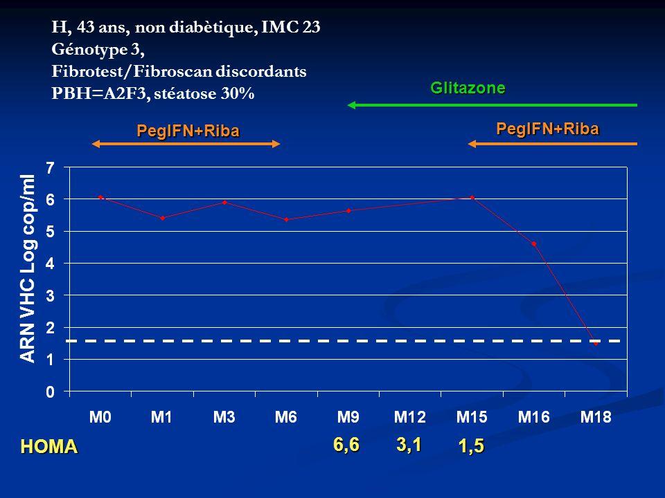 H, 43 ans, non diabètique, IMC 23 Génotype 3, Fibrotest/Fibroscan discordants PBH=A2F3, stéatose 30% PegIFN+Riba Glitazone HOMA 6,6 3,1 1,5 ARN VHC Lo