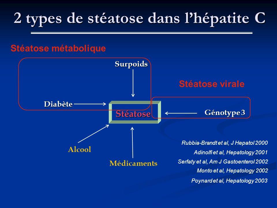 Surpoids Génotype 3 Stéatose Diabète Alcool Médicaments Stéatose métabolique Stéatose virale Serfaty et al, Am J Gastoenterol 2002 Rubbia-Brandt et al