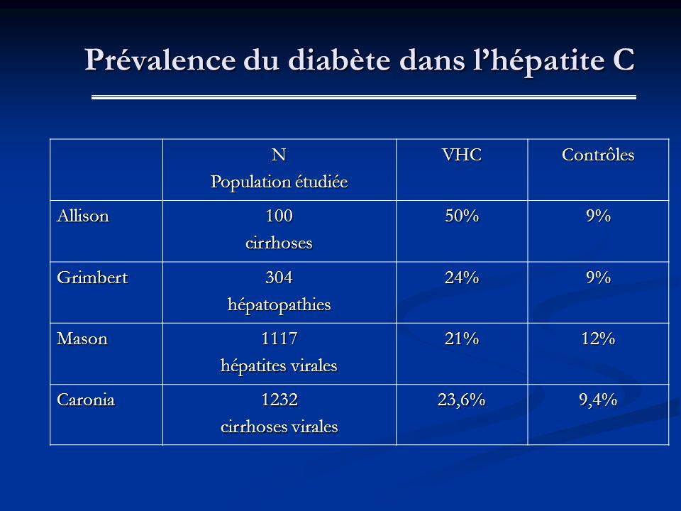 N Population étudiée VHCContrôles Allison100cirrhoses50%9% Grimbert304hépatopathies24%9% Mason1117 hépatites virales 21%12% Caronia1232 cirrhoses vira