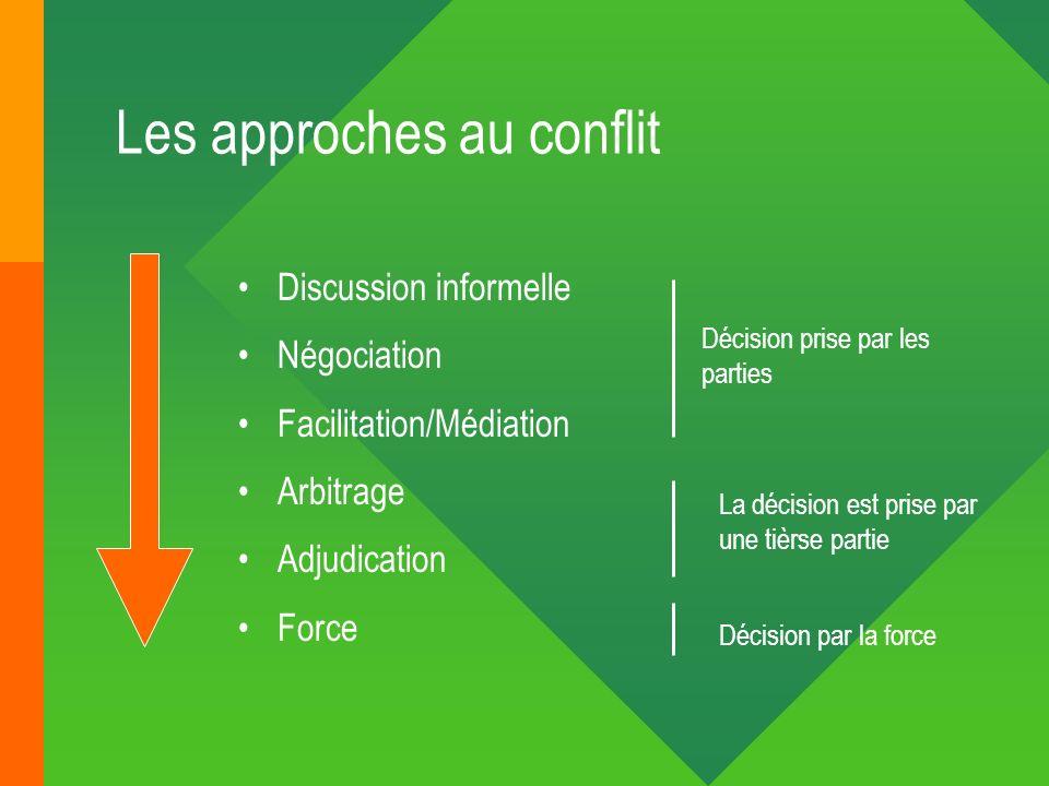 Les approches au conflit Discussion informelle Négociation Facilitation/Médiation Arbitrage Adjudication Force Décision prise par les parties La décis
