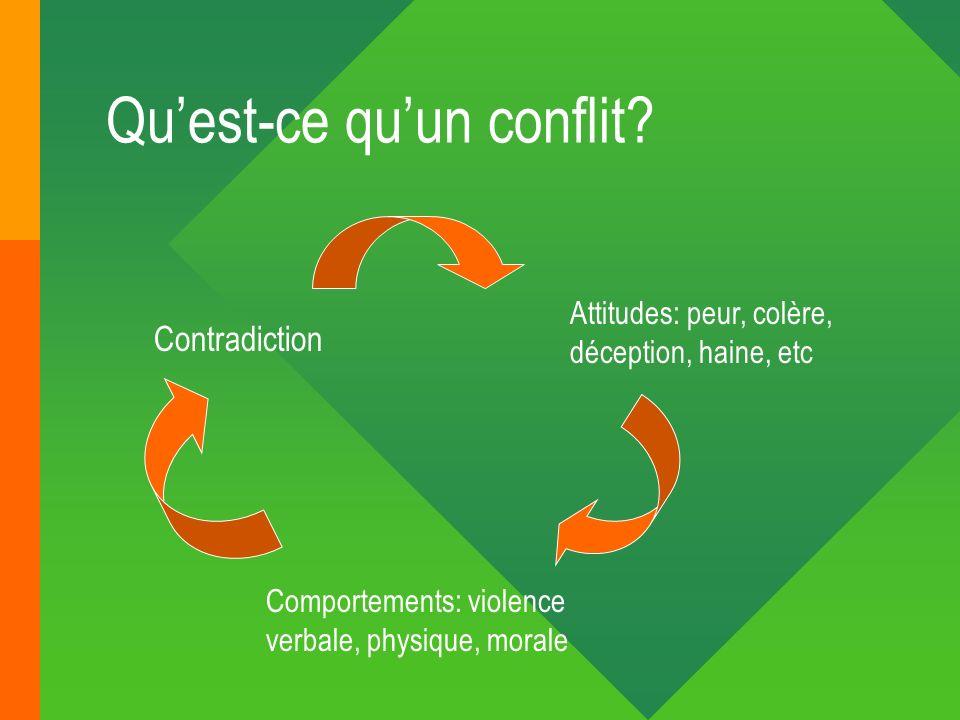 Quest-ce quun conflit? Contradiction Attitudes: peur, colère, déception, haine, etc Comportements: violence verbale, physique, morale