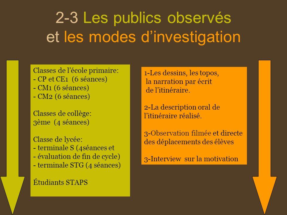 2-3 Les publics observés et les modes dinvestigation Classes de lécole primaire: - CP et CE1 (6 séances) - CM1 (6 séances) - CM2 (6 séances) Classes d