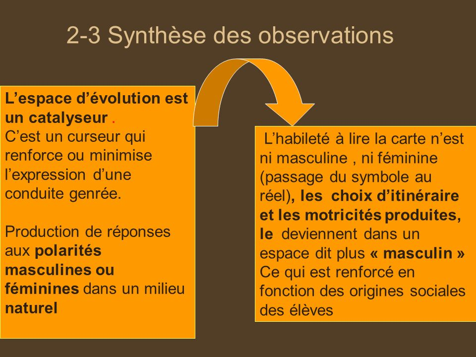 2-3 Synthèse des observations Lespace dévolution est un catalyseur. Cest un curseur qui renforce ou minimise lexpression dune conduite genrée. Product